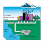 Combined Sewer Overflow Measurement and Alarm